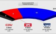 Ergebnisse der Kommunalwahl 2016